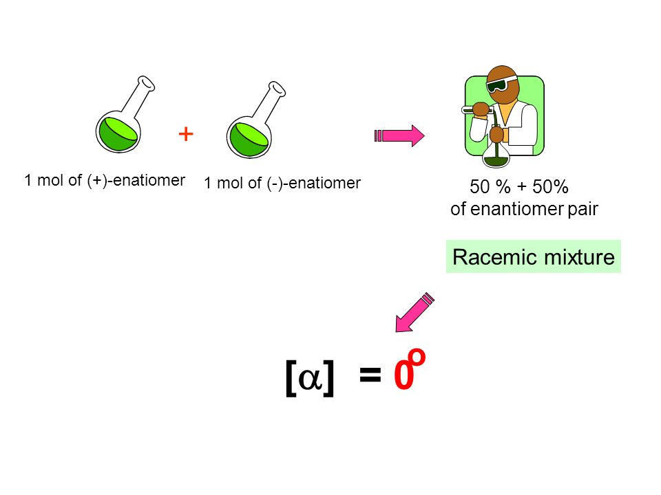 [a] = 0 o + Racemic mixture 50 % + 50% of enantiomer pair